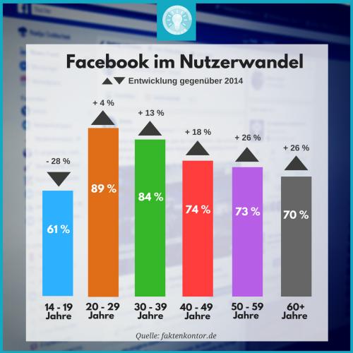 Facebook-Nutzer im Wandel: Es werden immer weniger Jüngere bei Facebook. Dafür wachsen die älteren und alten Nutzergruppen bei Facebook stark an